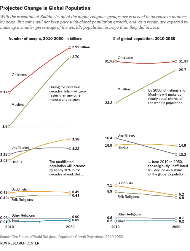 Projections 2050 Pew Research Center