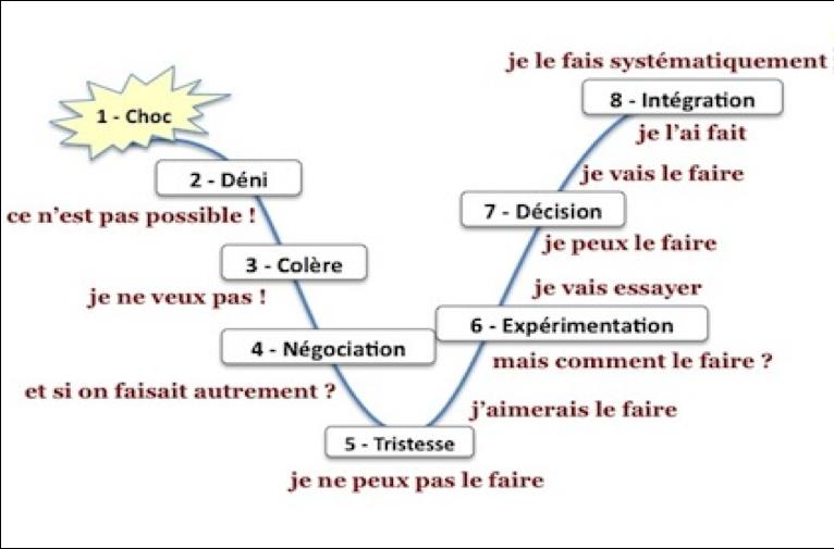 etapes_deuil