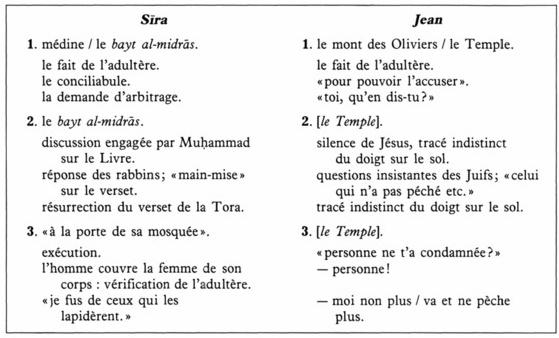 Jésus Mohammed Jn8