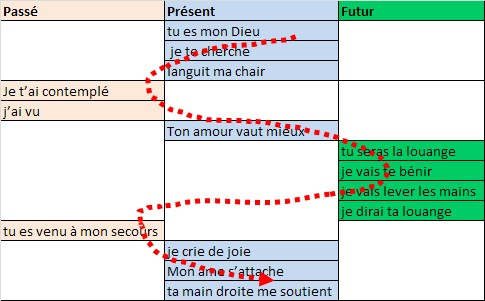 Ps62 Temps des verbes
