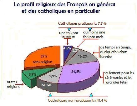 Pratiquants en france
