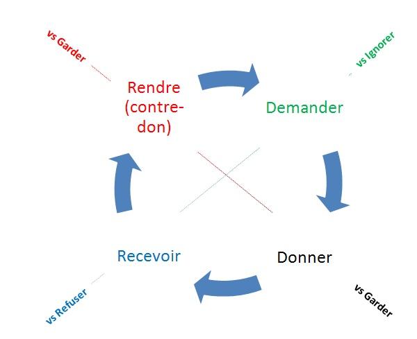 economie-du-don