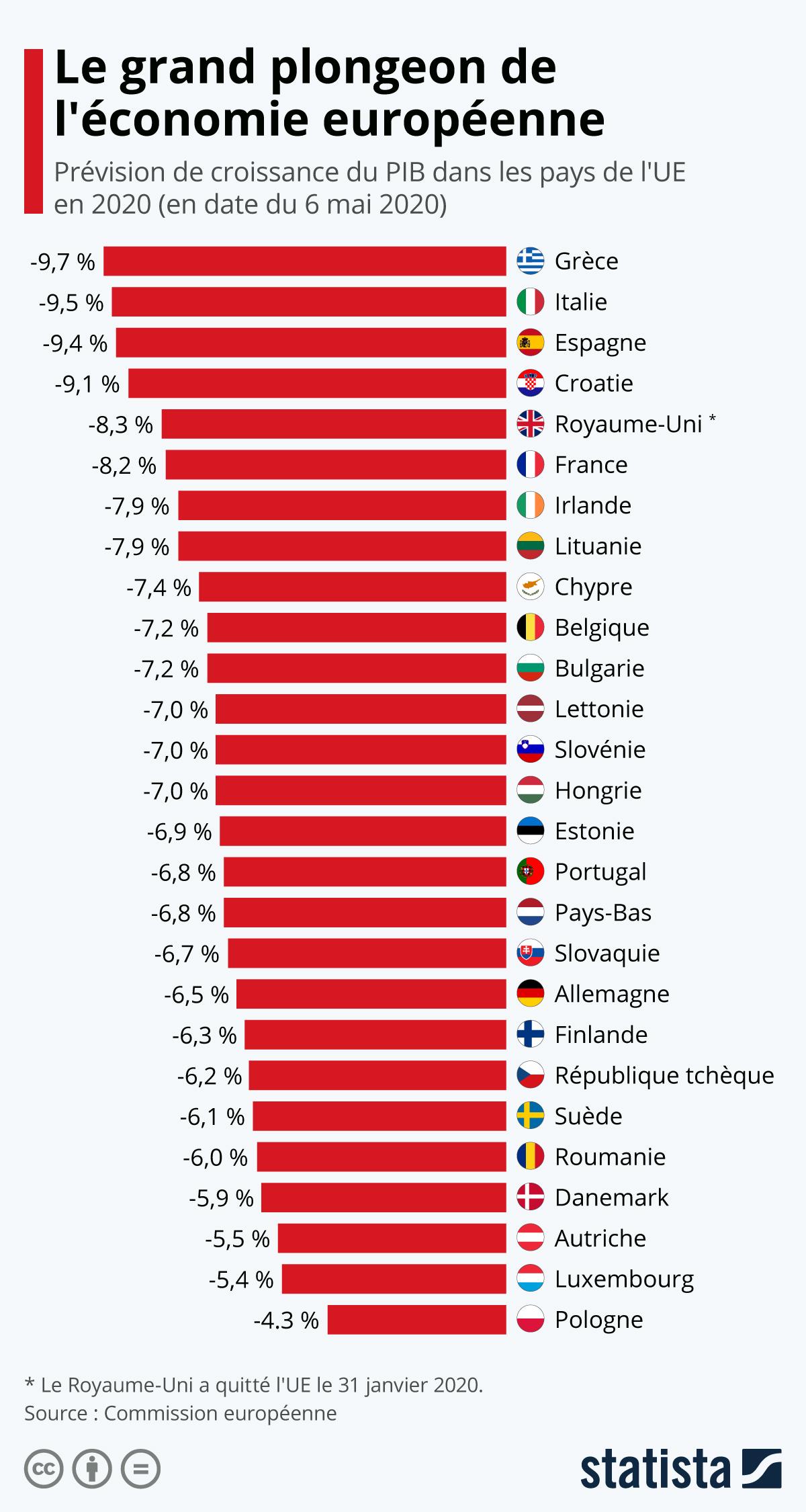 Chute PIB Europe Coronavirus