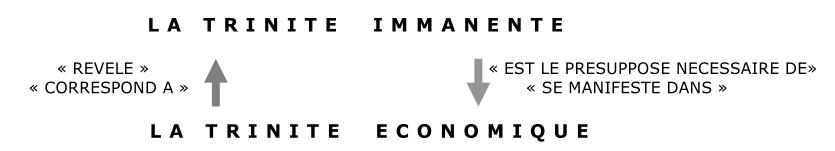 Trinité économique Trinité immanente 2