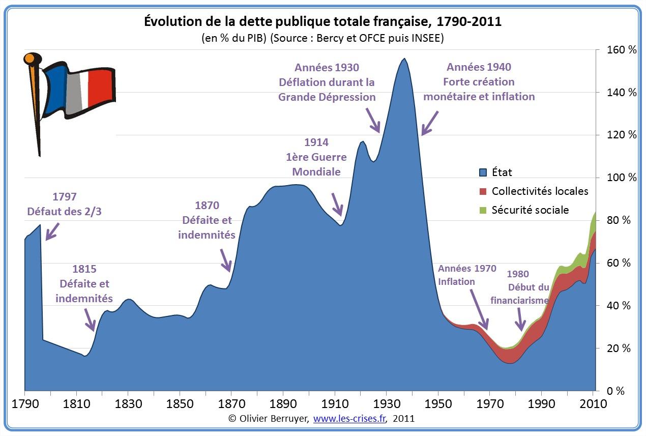 Dette France 1790-2010