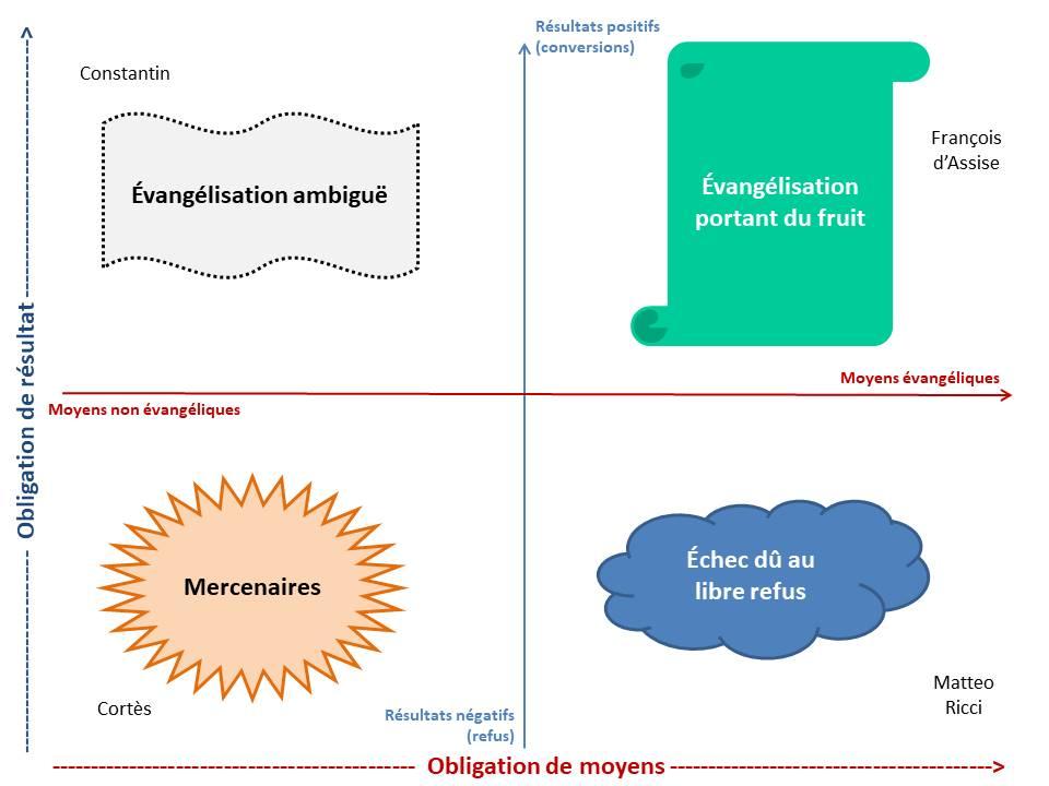 Le carré magique de l'évangélisation (obligation de moyens / résultat)