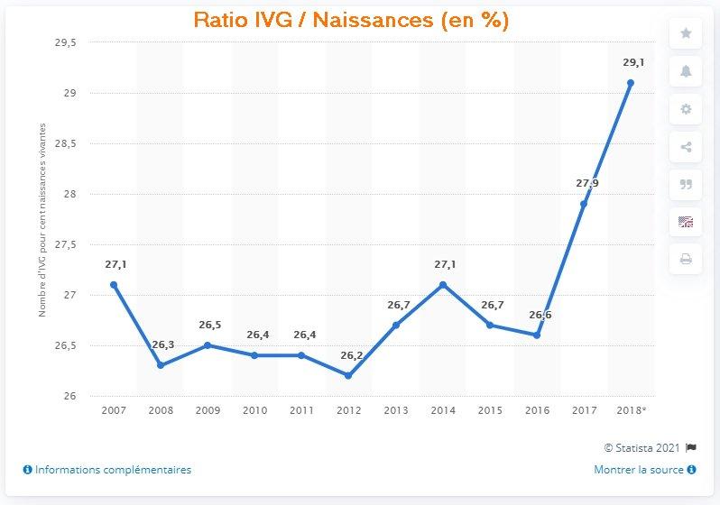 Ratio IVG Naissances