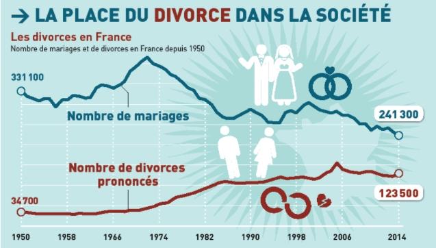 Divorce évolution