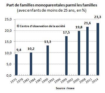 Familles monoparentales
